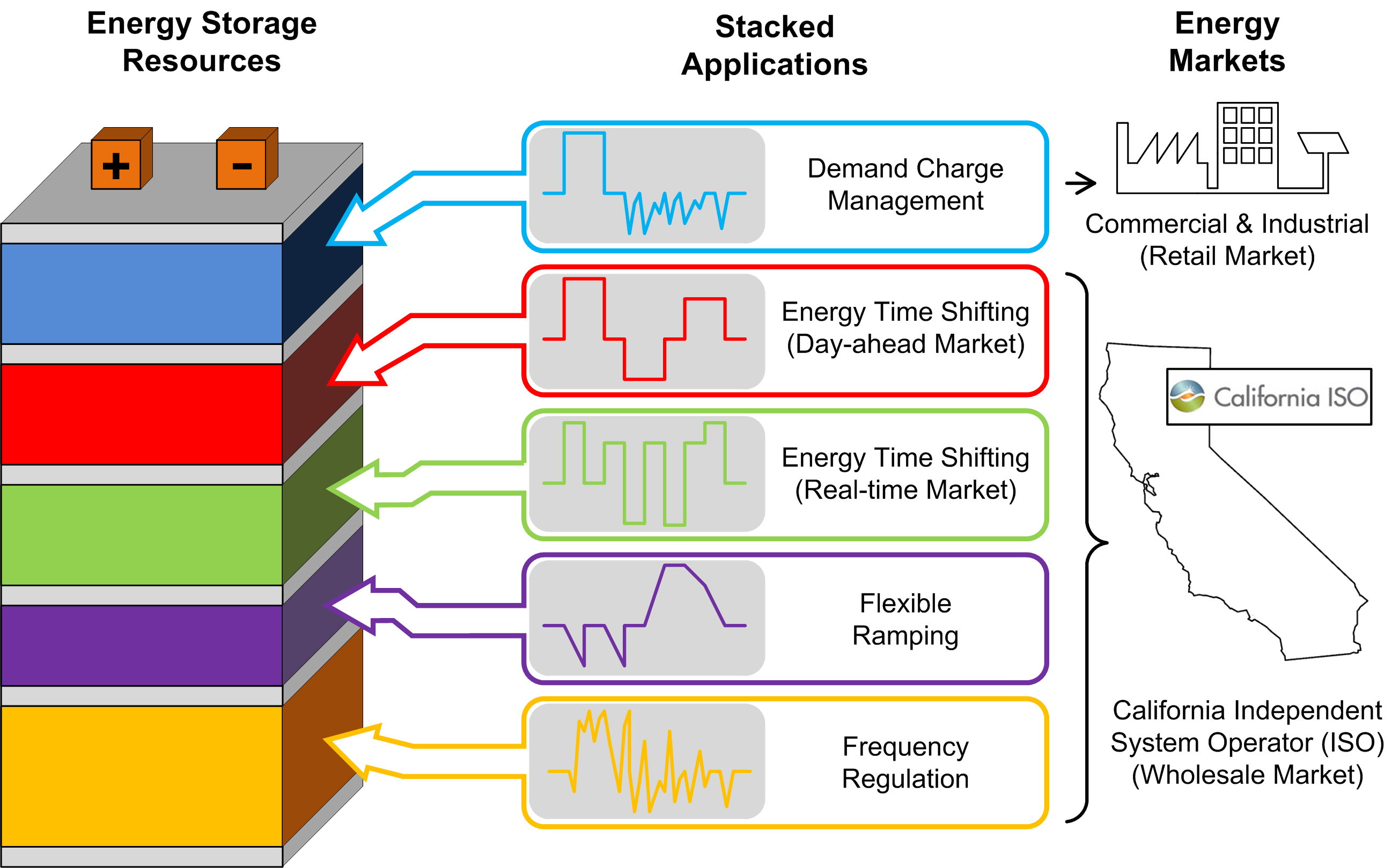 energy storage systems for advanced power applications