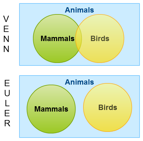 application of sets and venn diagram