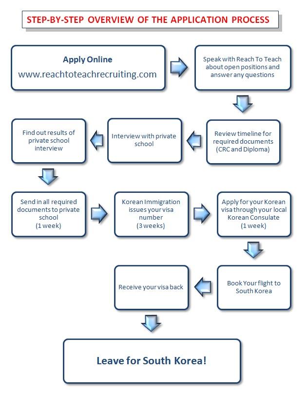 united states visa application australia
