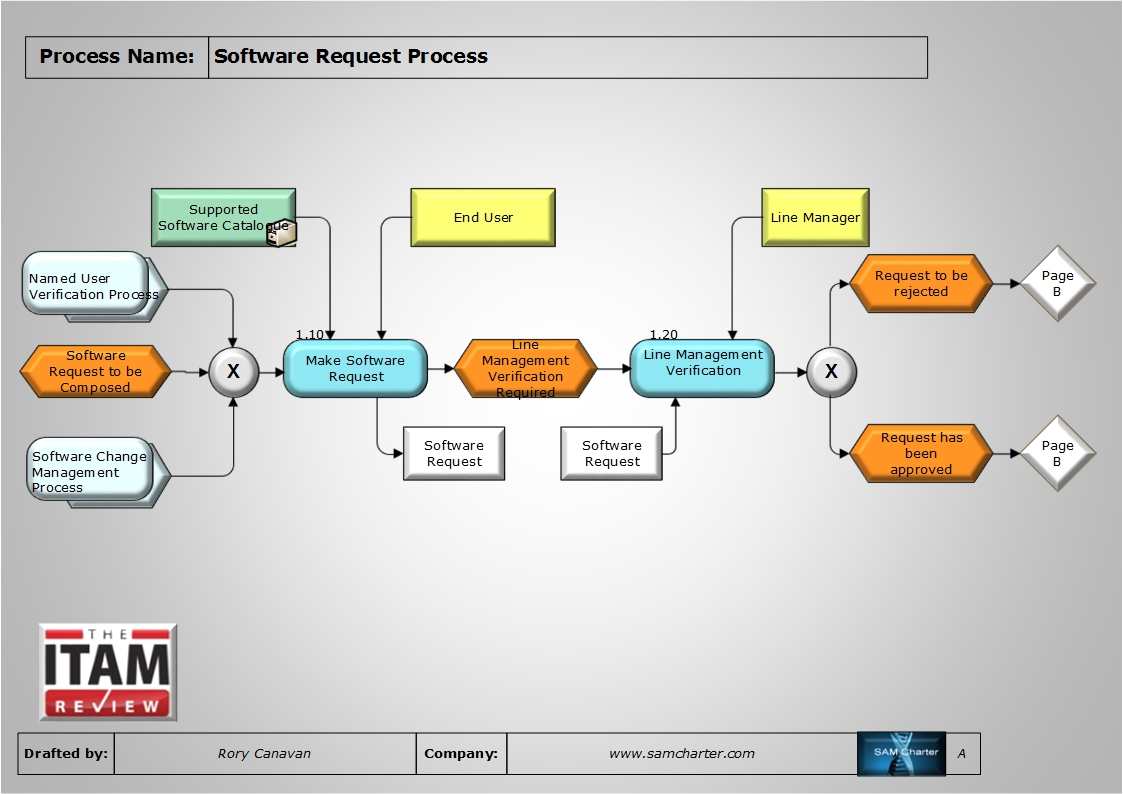 request flow in websphere application server