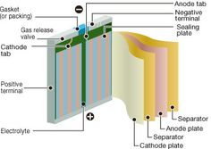 lithium ion batteries advances and applications