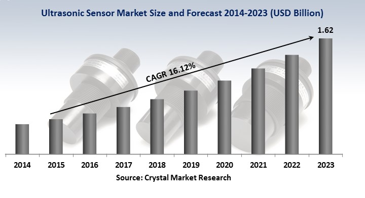 application of ultrasonic sensors in the process industry