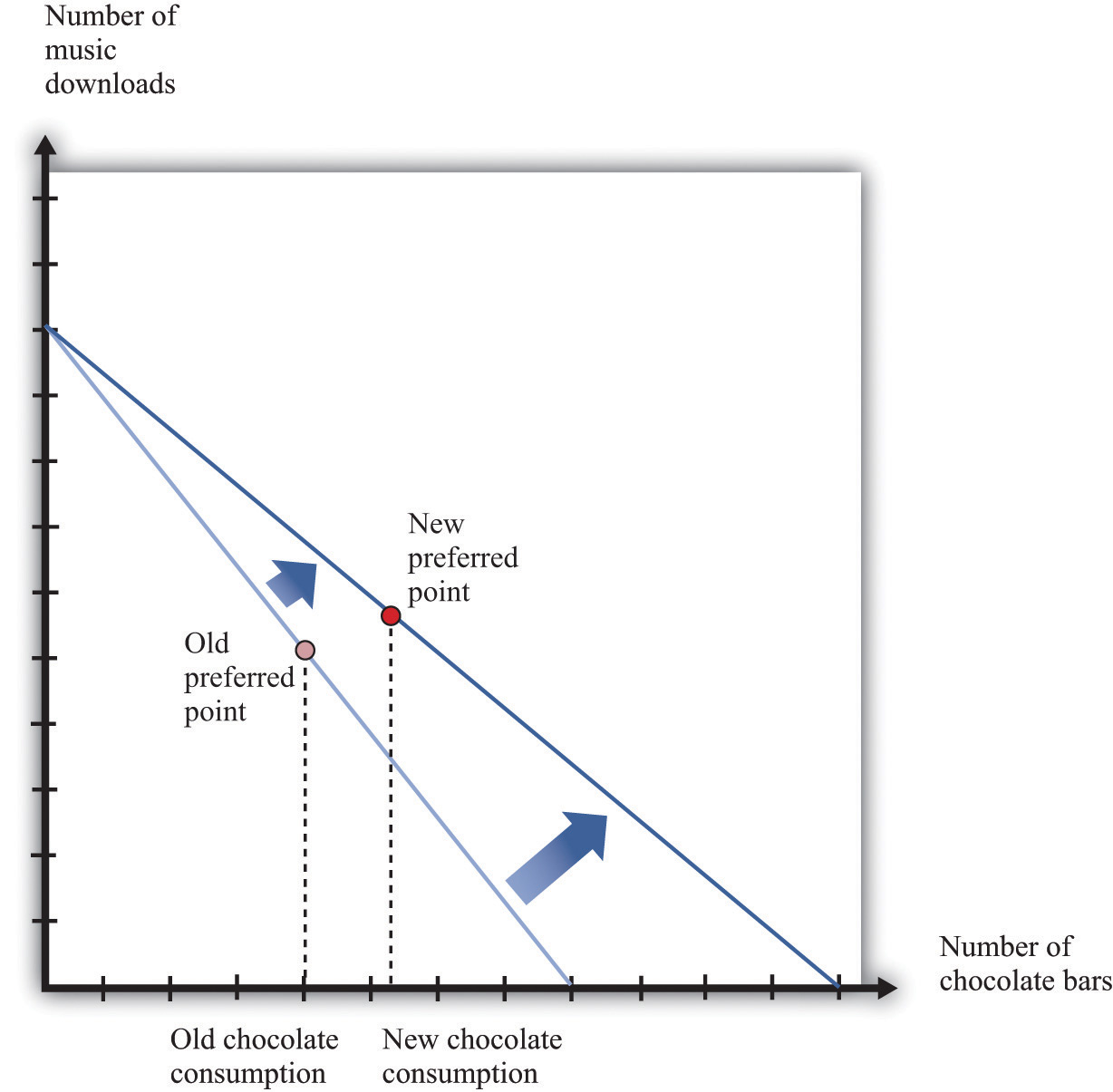 application of economic theories in decision making