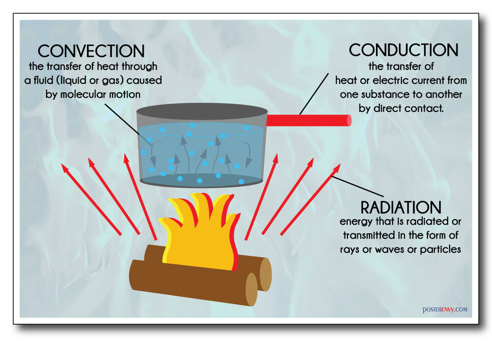 application of conduction convection and radiation