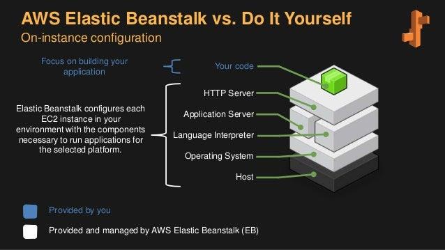 elastic beanstalk application load balancer
