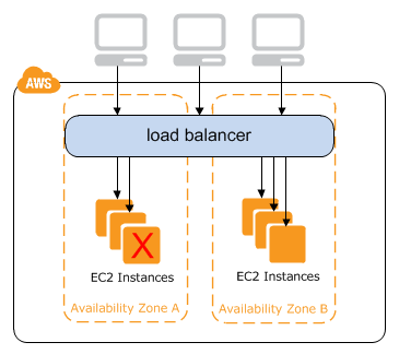 aws application load balancer rules