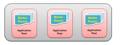 difference between saas and web application
