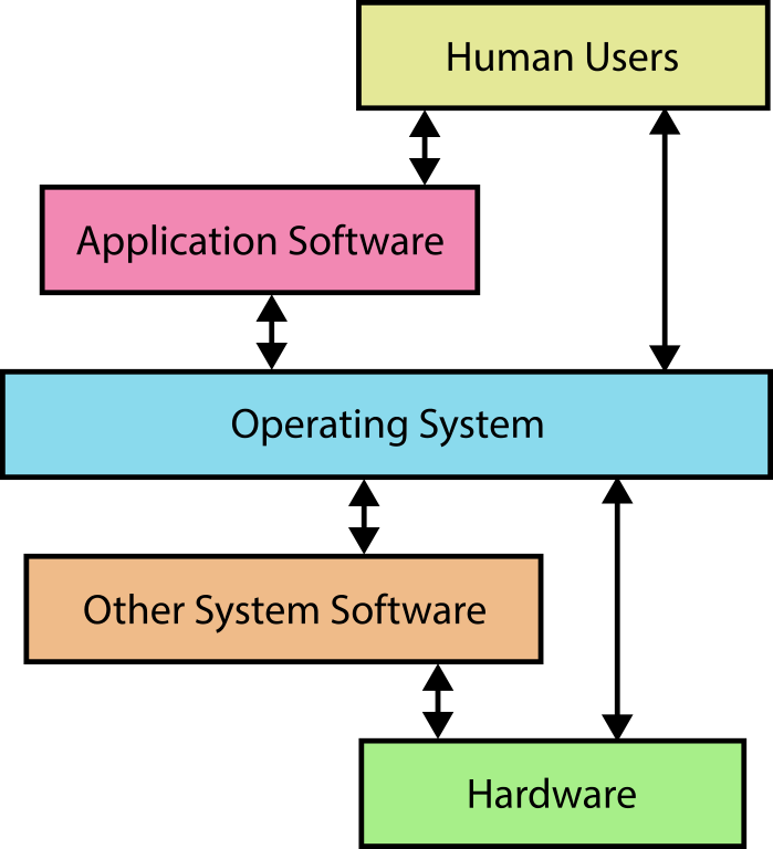 application of android operating system
