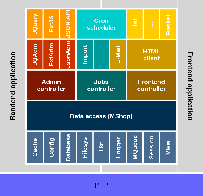 components of web application architecture