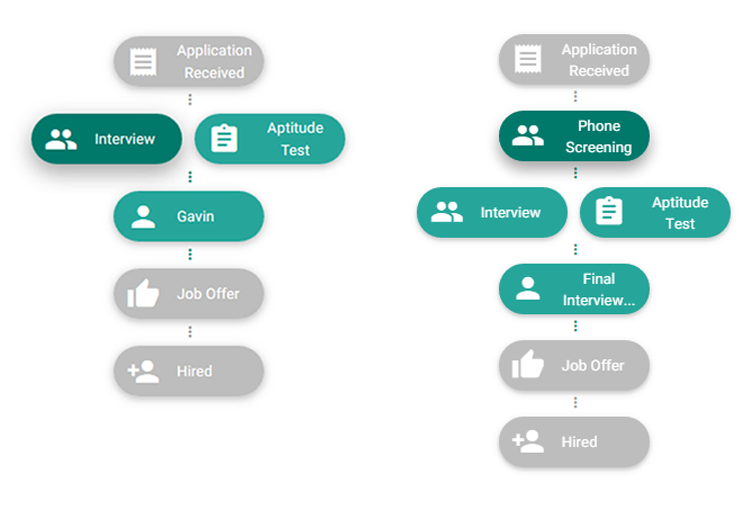 how does applicant tracking systems work