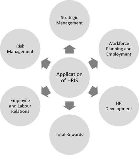application of human resource information system