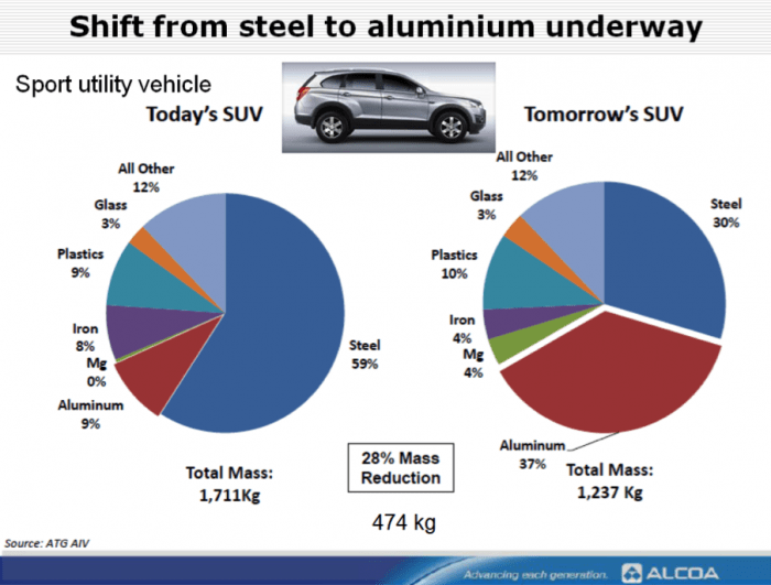 magnesium and its alloys applications in automotive industry