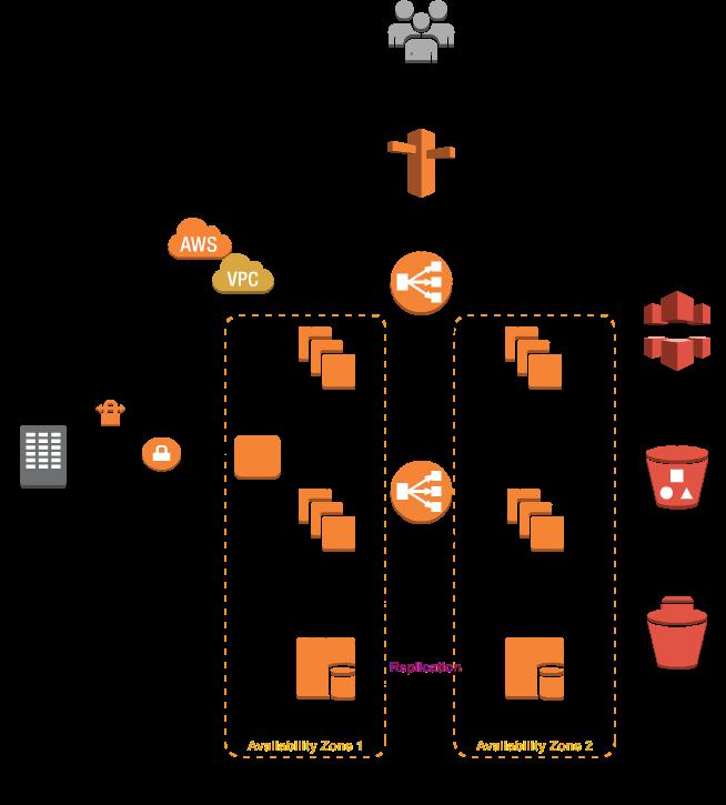 3 tier architecture web application database