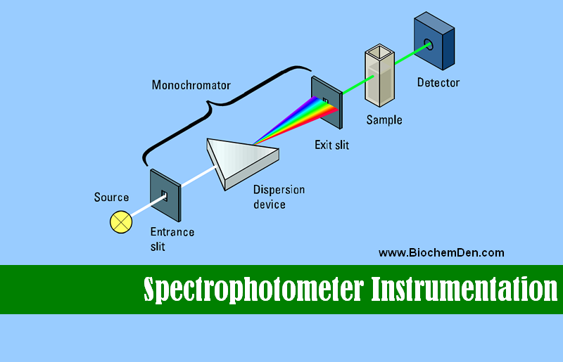 spectrophotometer principle and application ppt