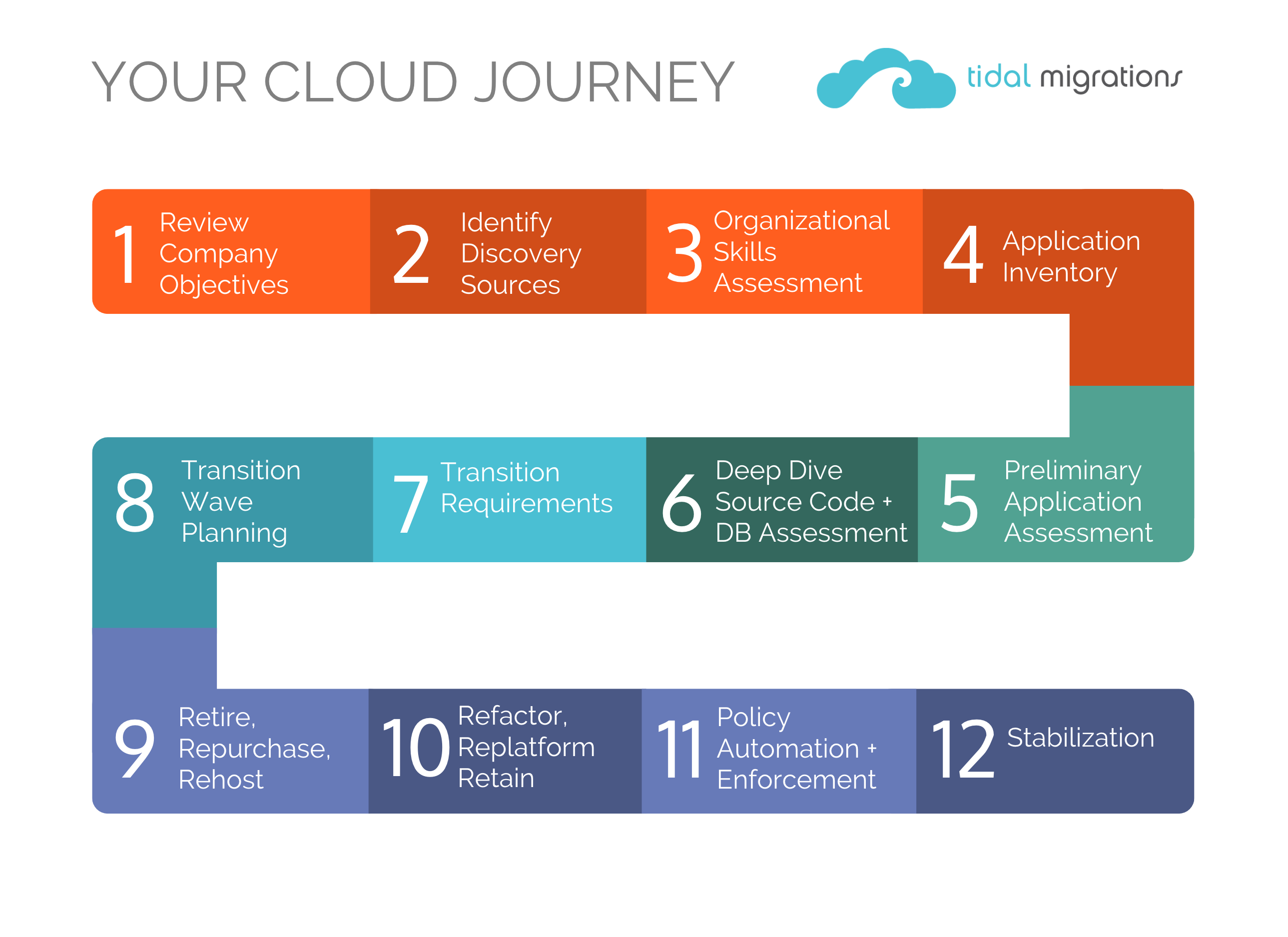application assessment for cloud migration