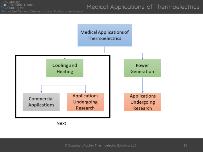 application of thermoelectric refrigeration system