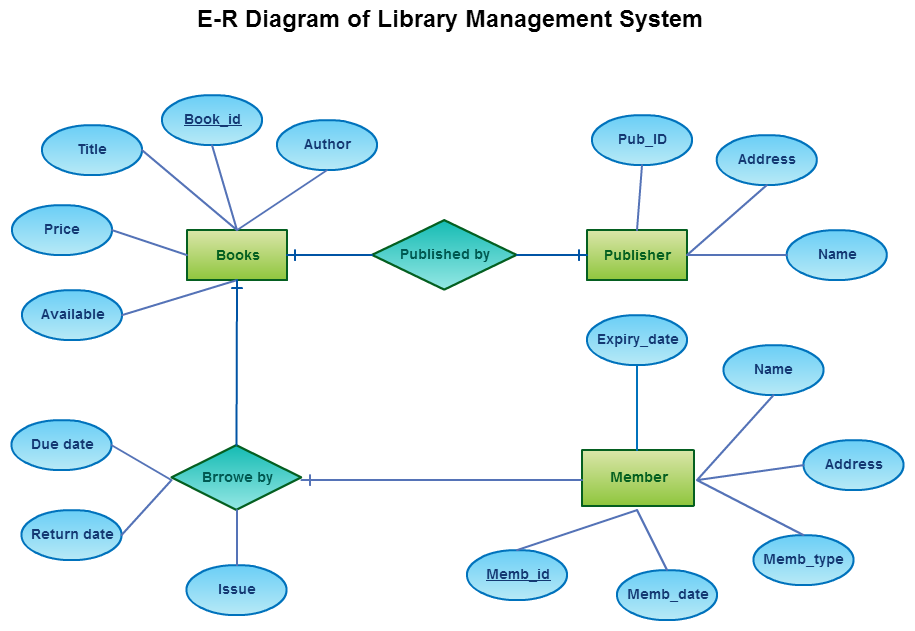real time applications of database management system