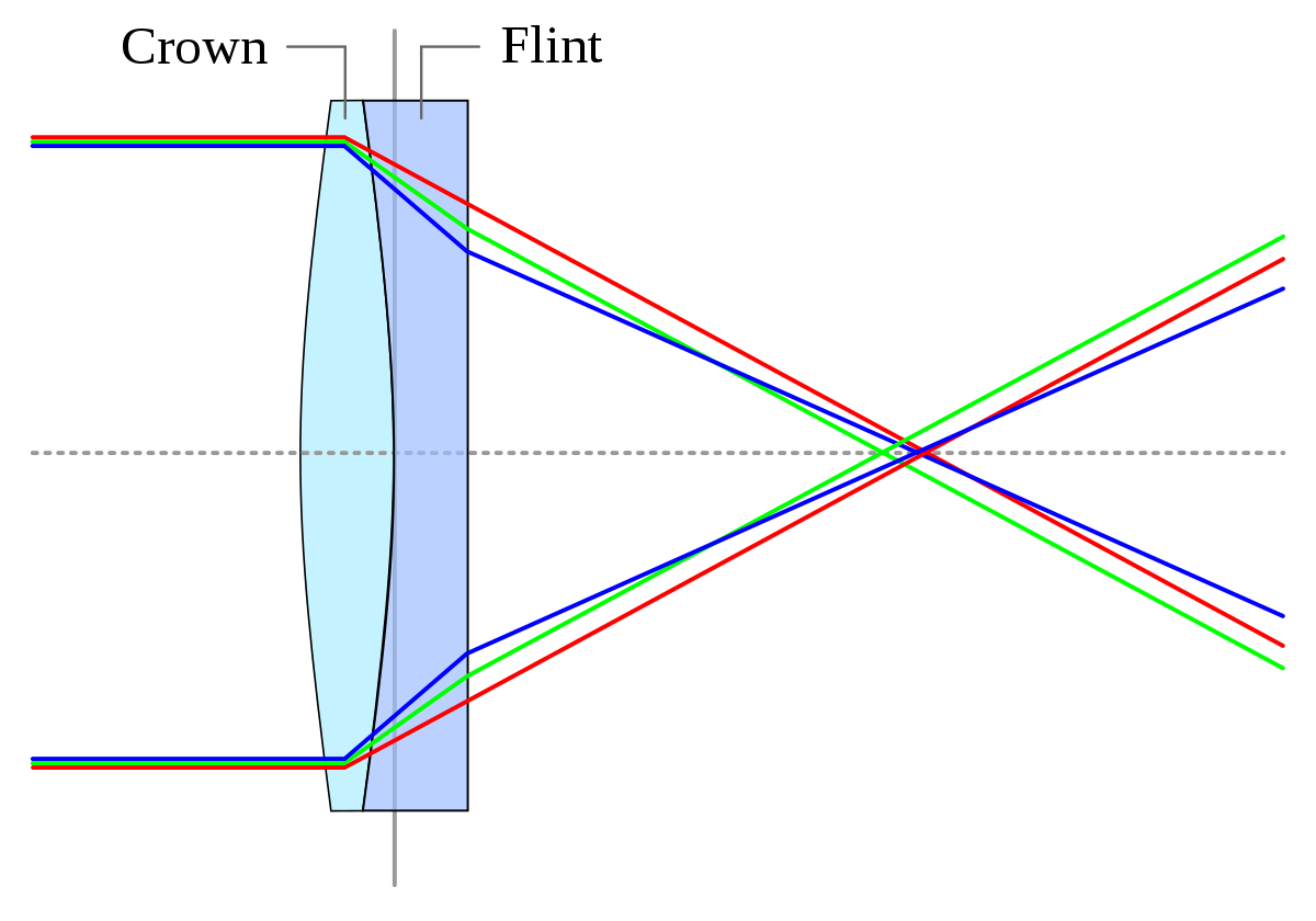 application of concave and convex lens