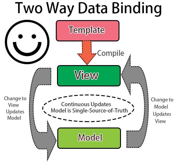 web application development for beginners