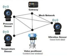 medical applications of wireless networks