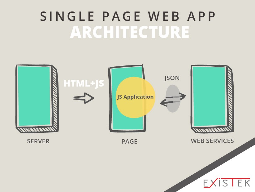 types of web based applications