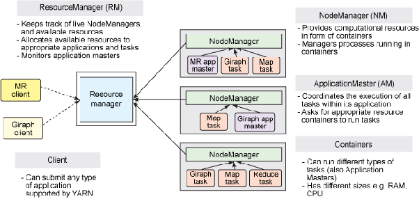 what is an application manager