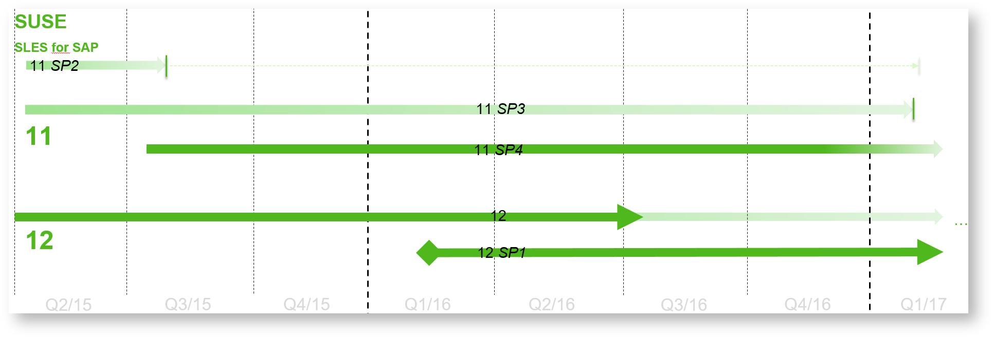 suse linux enterprise server for sap applications 12 download