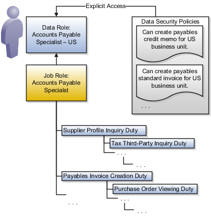 application security roles and responsibilities