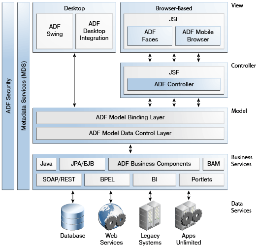 application architecture diagram for web application