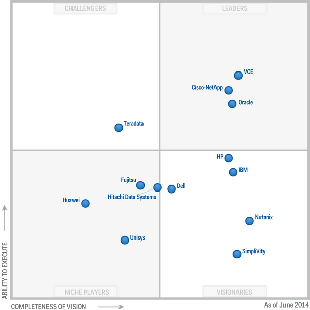 application delivery controller magic quadrant 2016
