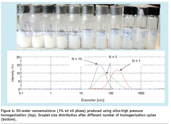 application of colloids in pharmacy