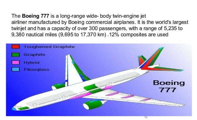 application of composites in aerospace
