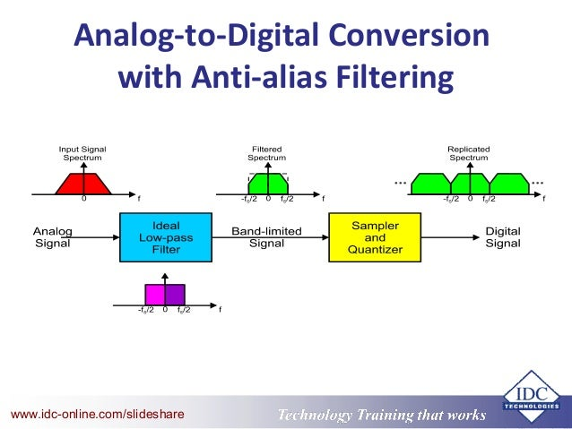 application of convolution in signal processing