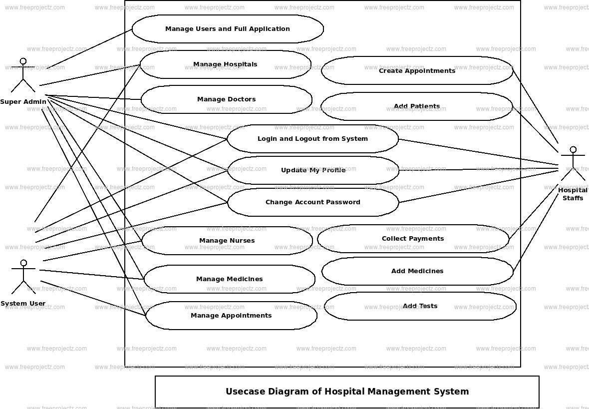 application of hospital management system