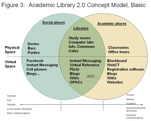 application of information technologies in academic libraries