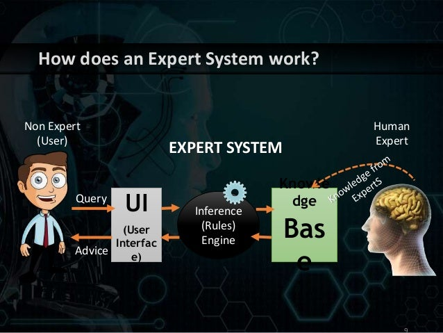 application of knowledge based system