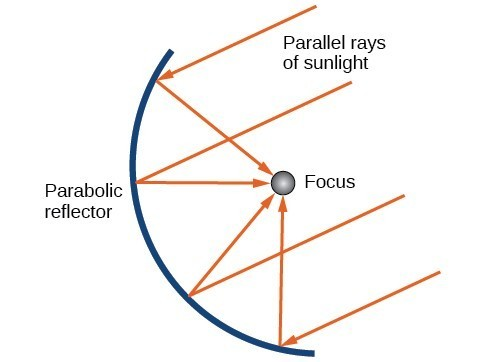 application of parabola in engineering