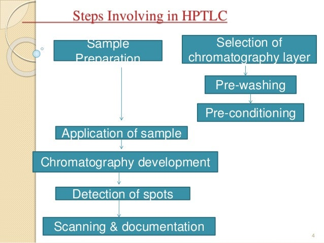 application of thin layer chromatography