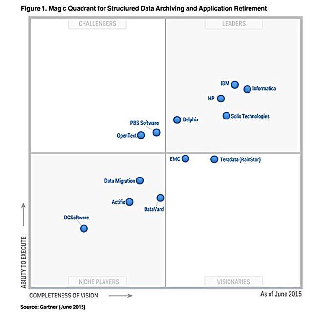application performance management gartner magic quadrant