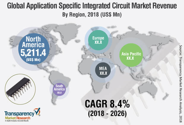 application specific integrated circuit manufacturers