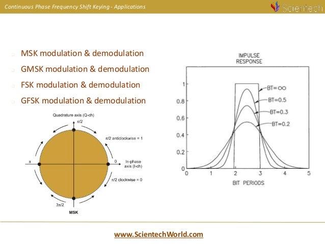 applications of amplitude shift keying modulation