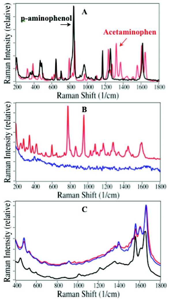 applications of atomic absorption spectroscopy in pharmaceutical analysis