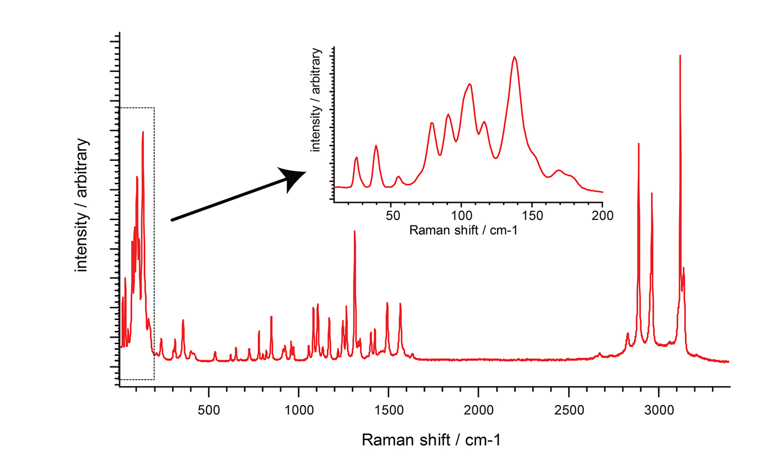 applications of atomic emission spectroscopy in pharmaceutical analysis