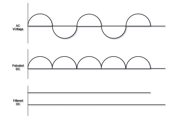 applications of half wave rectifier