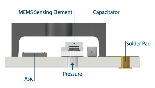 applications of strain gauge in medical field