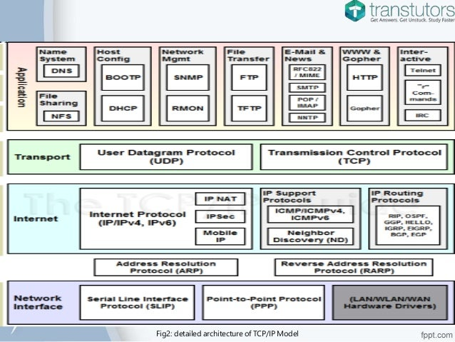 applications of tcp ip model