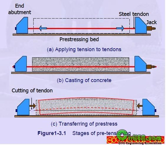 application of simplex method in real life