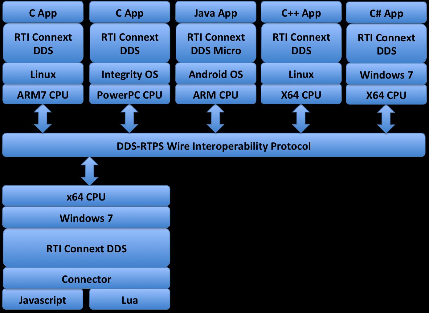 best programming language for windows desktop applications