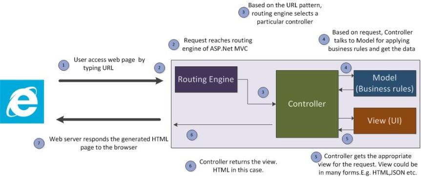 c# fundamentals via asp net web applications