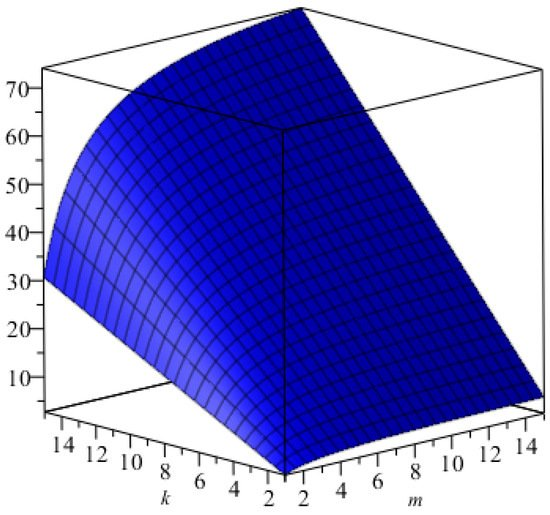 article on application of mathematics in nature